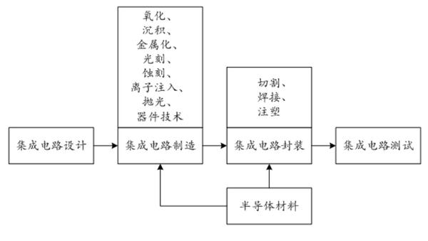 集成电路设计,集成电路制造,封装测试及半导体材料四大块(如下图所示)